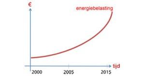 Energie aanbieders